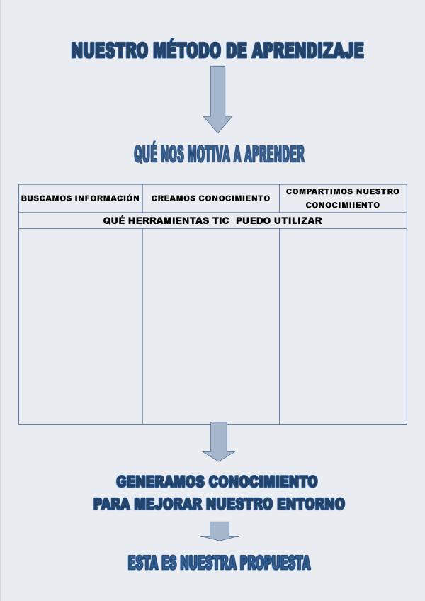 MÉTODO DE APRENDIZAJE